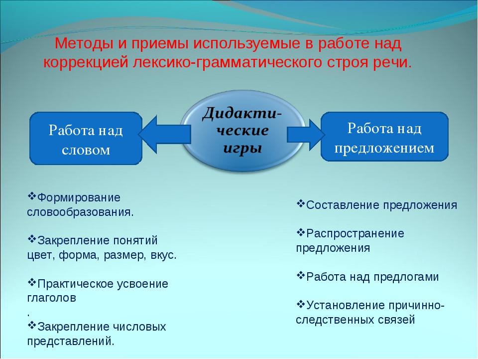 Методы и приемы используемые в работе над коррекцией лексико-грамматического...