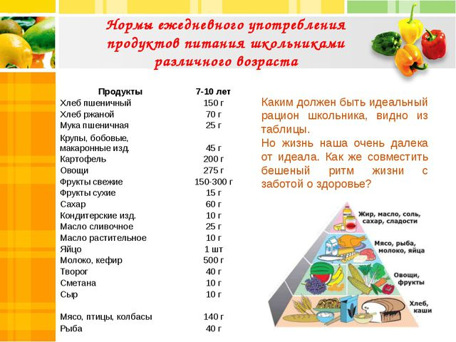 Нормы ежедневного употребления продуктов питания школьниками различного возра...