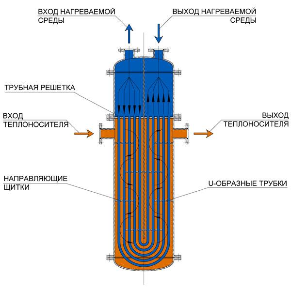 Теплообменник вид выход купить теплообменник для газового котла навьен