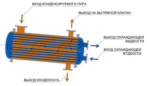 Теплообменные аппараты и оборудование