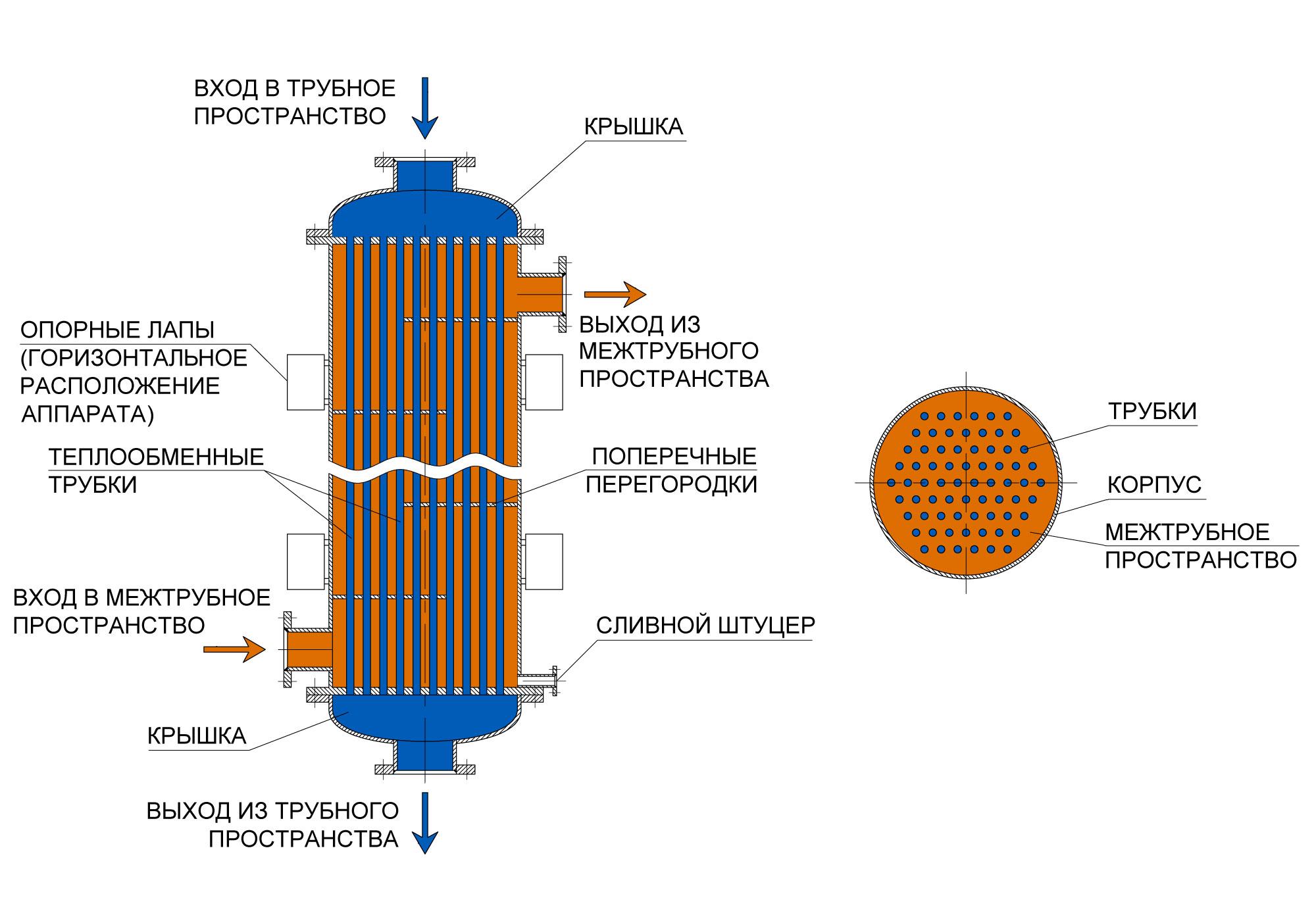 Курсовая на тему теплообменник конденсаторы теплообменник euromax