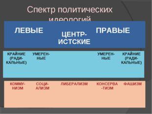 Спектр политических идеологий ЛЕВЫЕ ЦЕНТР-ИСТСКИЕ ПРАВЫЕ КРАЙНИЕ (РАДИ-КАЛЬ