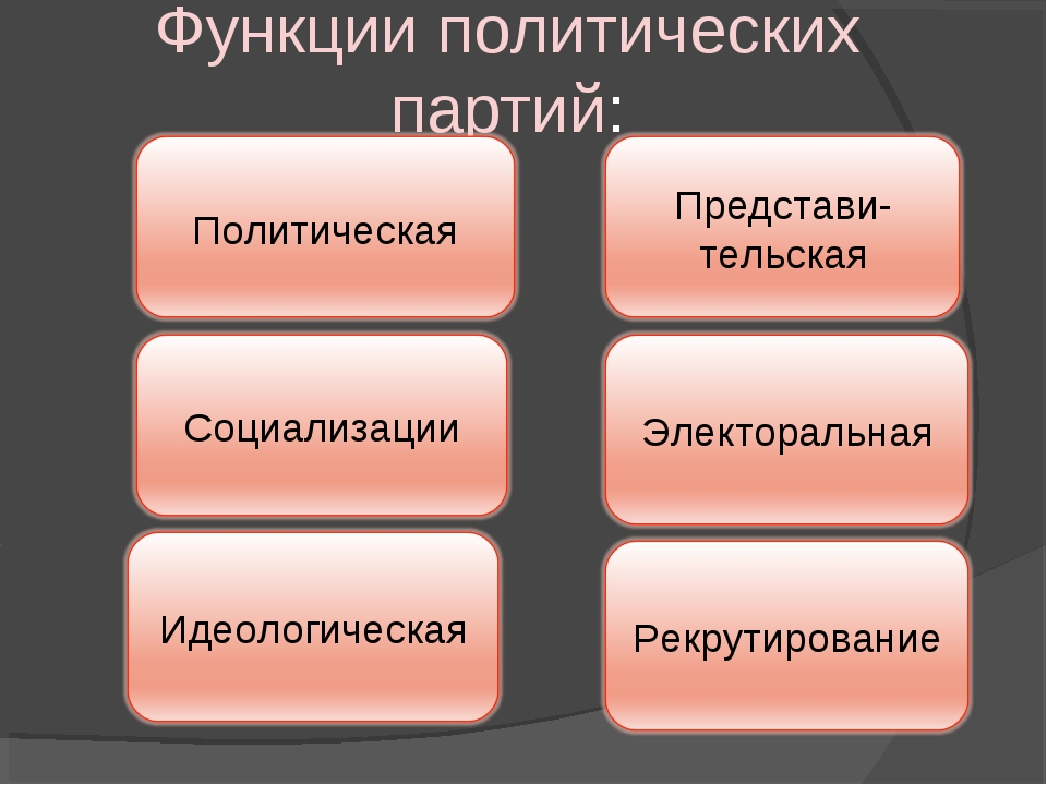 Функции политических партий: