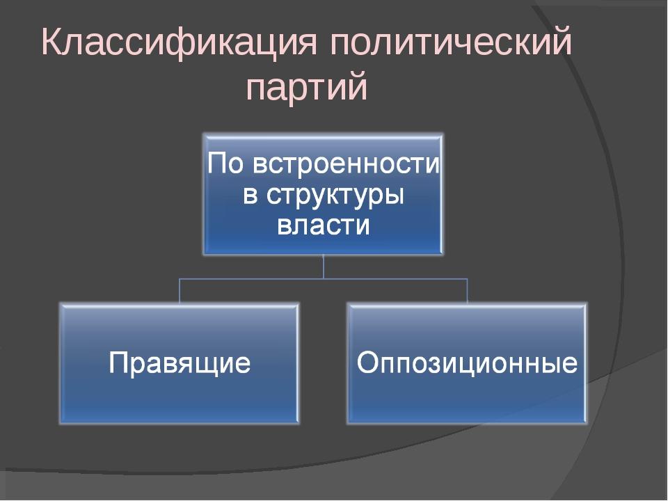 Классификация политический партий