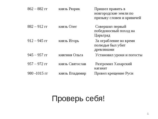 Проверь себя! * 862 – 882 ггкнязь РюрикПришел править в новгородские земли...