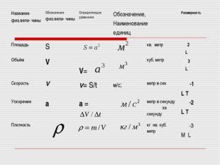 Название физ.вели- чины Обозначение физ.вели- чины Определяющее уравнение