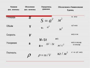 Название физ. величины Обозначение физ. величиныОпределяющ уравнение Обоз
