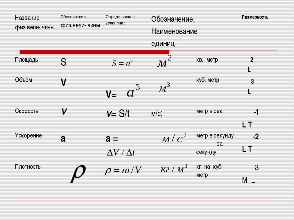 Название физ.вели- чины Обозначение физ.вели- чины Определяющее уравнение...