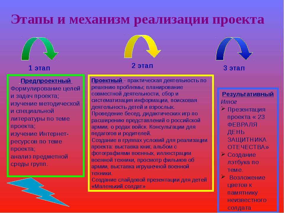Этапы и механизм реализации проекта 1 этап 2 этап 3 этап Предпроектный Формул...