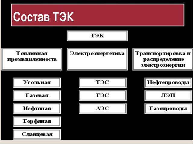 Состав ТЭК