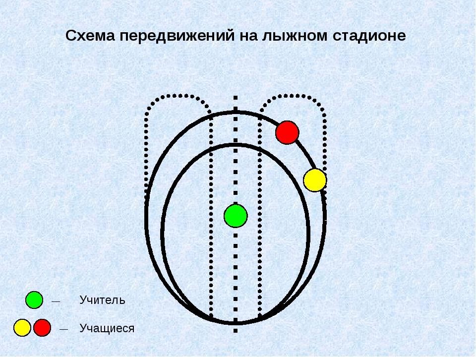 Схема передвижений на лыжном стадионе Учитель Учащиеся