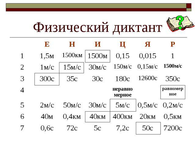Физический диктант ЕНИЦЯР 11,5м1500км1500м0,150,0151 21м/с15м/с...