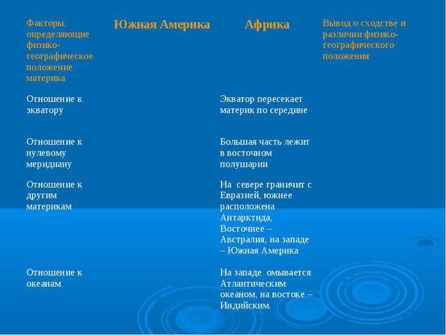 Факторы, определяющие физико-географическое положение материкаЮжная Америка...