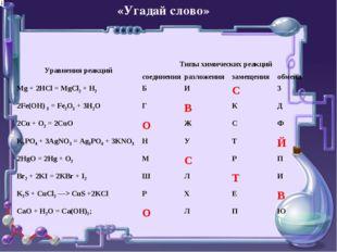 «Угадай слово» Уравнения реакцийТипы химических реакций соединенияразложен