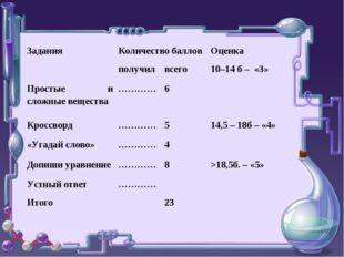 Задания Количество баллов Оценка  получилвсего10–14 б – «3» Простые и
