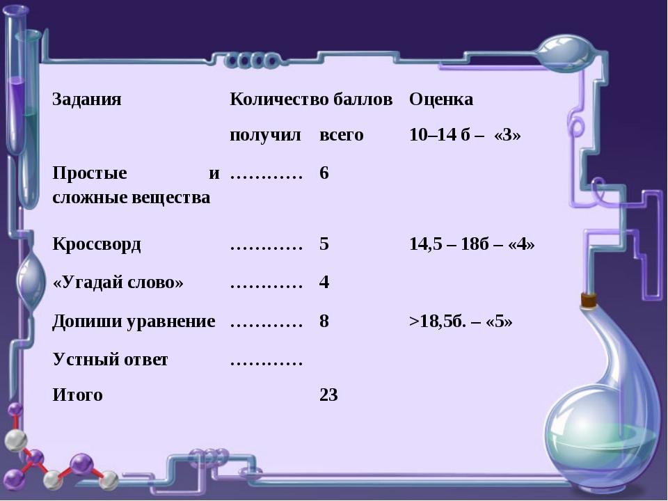 Задания Количество баллов Оценка  получилвсего10–14 б – «3» Простые и...