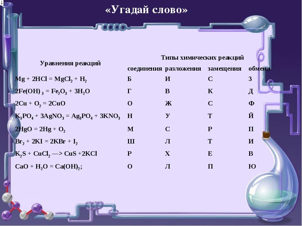 «Угадай слово» Уравнения реакцийТипы химических реакций соединенияразложен...