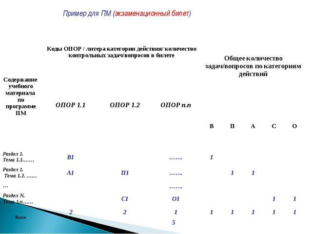 Пример для ПМ (экзаменационный билет) Содержание учебного материала по програ...