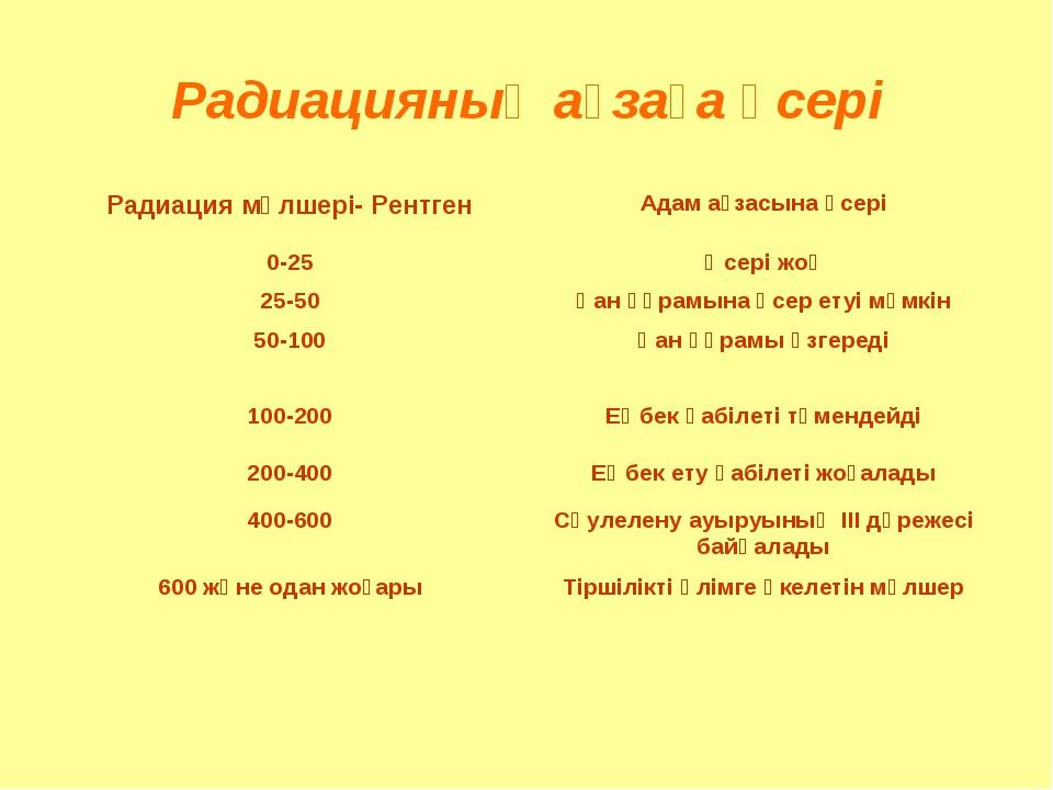 Радиацияның ағзаға әсері Радиация мөлшері- РентгенАдам ағзасына әсері 0-25Ә...