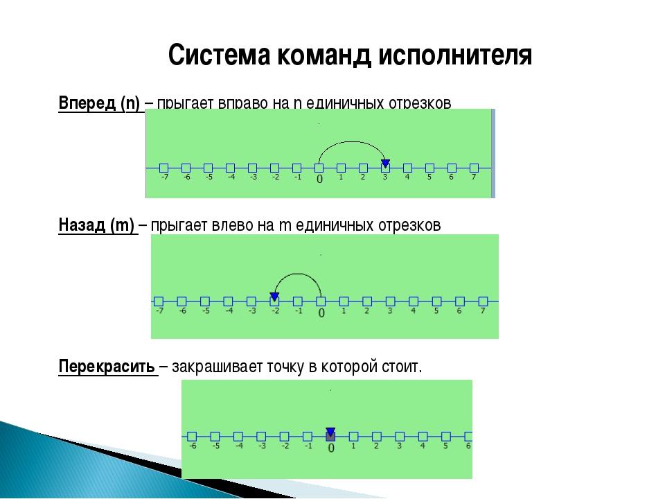 Система команд исполнителя Вперед (n) – прыгает вправо на n единичных отрезко...