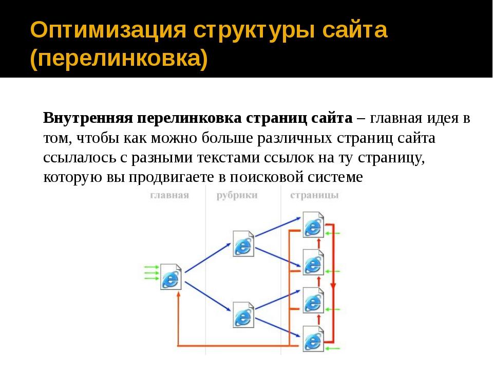 Оптимизация структуры сайта (перелинковка) Внутренняя перелинковка страниц са...