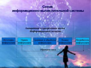 Источник информации Прием информации Вывод информации Хранение и обработка ин