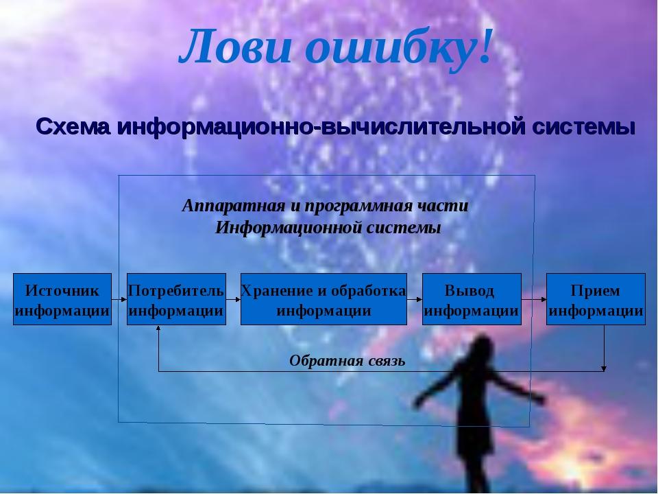 Лови ошибку! Источник информации Прием информации Вывод информации Хранение и...