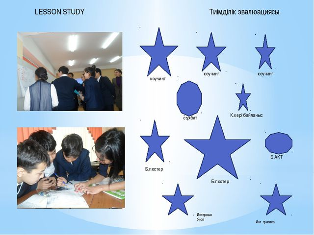 Тиімділік эвалюациясы LESSON STUDY коучинг сұхбат Б.АКТ Б.постер коучинг Б.п...