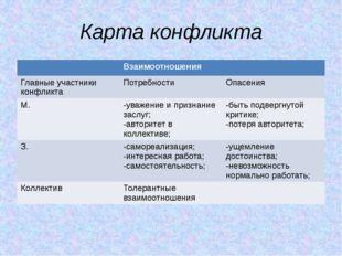 Карта конфликта Взаимоотношения Главные участники конфликта Потребности Опасе