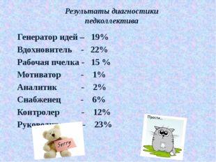 Результаты диагностики педколлектива Генератор идей – 19% Вдохновитель - 22%