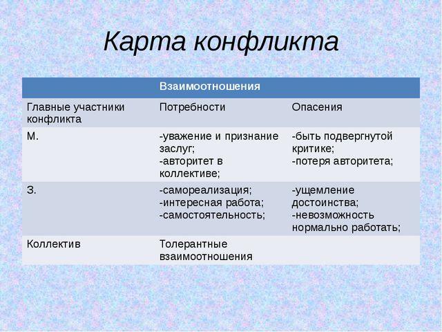 Карта конфликта Взаимоотношения Главные участники конфликта Потребности Опасе...