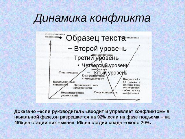 Динамика конфликта Доказано –если руководитель «входит и управляет конфликтом...