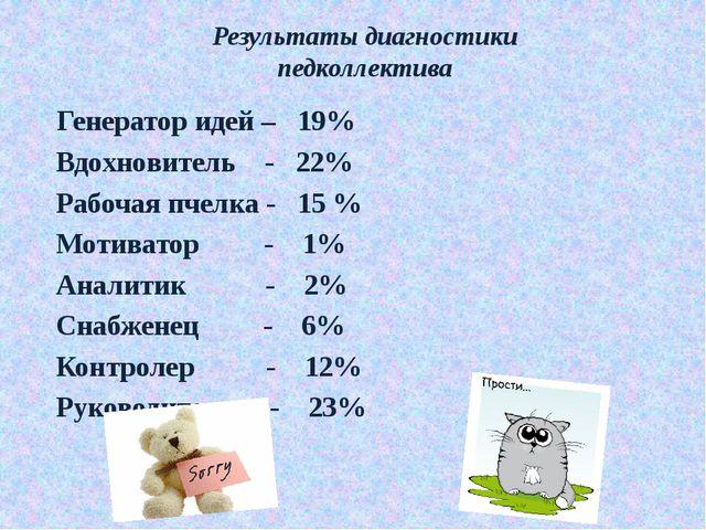 Результаты диагностики педколлектива Генератор идей – 19% Вдохновитель - 22%...