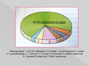 Жануарлардың әртүрлі тобындағы түрлердің салыстырмалы мөлшері: 1- қарапайымд