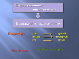 Порядковые числительные три третий четыре четвертый сто сотый Например: Искл