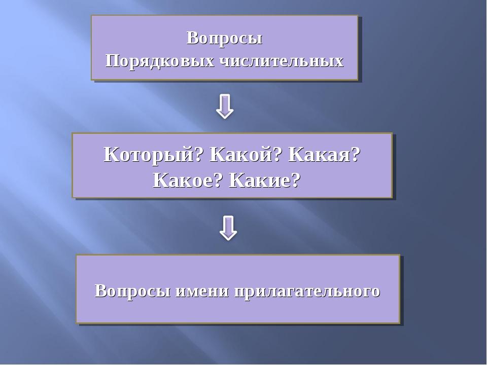 Вопросы Порядковых числительных Который? Какой? Какая? Какое? Какие? Вопросы...
