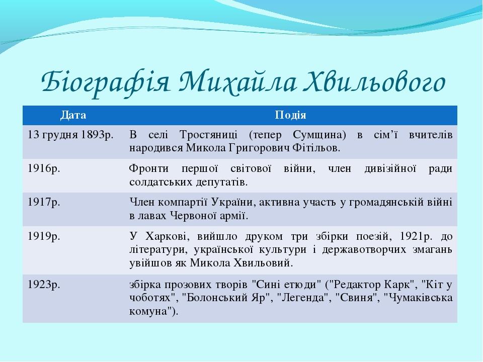 Біографія Михайла Хвильового ДатаПодія 13 грудня 1893р. В селі Тростяниці (...