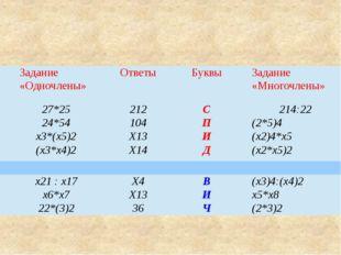 Задание «Одночлены» Ответы Буквы Задание «Многочлены» 27*25 212 С 214:22 24*5
