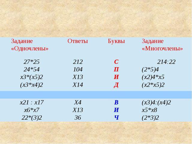 Задание «Одночлены» Ответы Буквы Задание «Многочлены» 27*25 212 С 214:22 24*5...