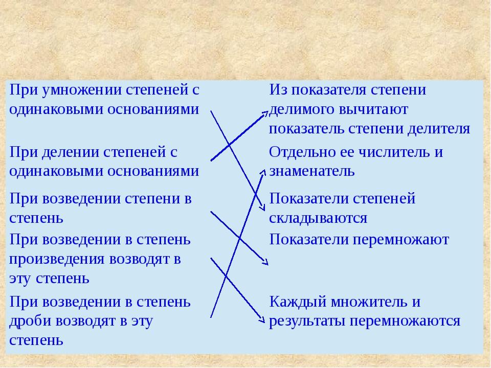 При умножении степеней с одинаковыми основаниями Из показателя степени делимо...