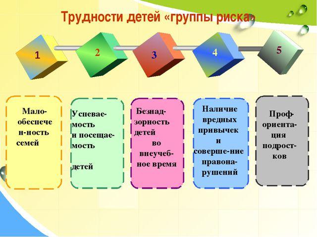 Трудности детей «группы риска» 1 2 3 4 5 Мало- обеспечен-ность семей Успевае-...