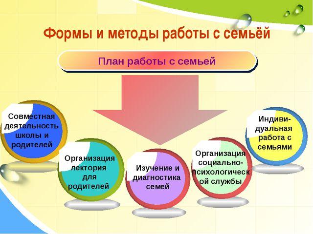 Формы и методы работы с семьёй План работы с семьей Организация социально-пси...