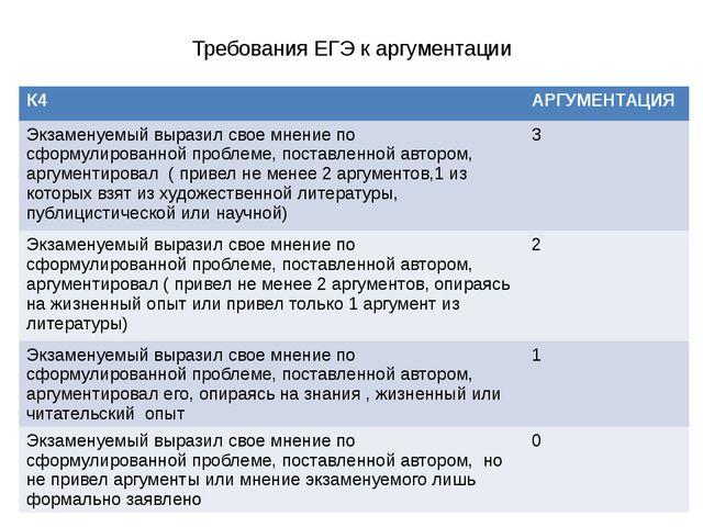 Требования ЕГЭ к аргументации К4 АРГУМЕНТАЦИЯ Экзаменуемый выразил свое мнени...