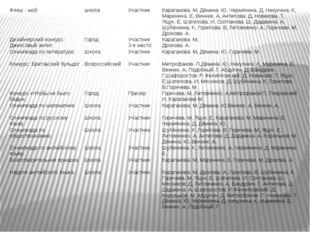 Флеш-моб школа Участник Караганова. М, Дёмина. Ю, Чермянина. Д, Никулина. К,