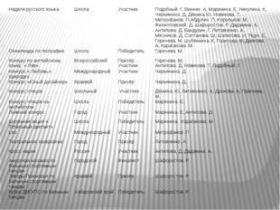Неделя русского языка Школа Участник Подобный. Г, Винник. А, Маринина. Е, Ник