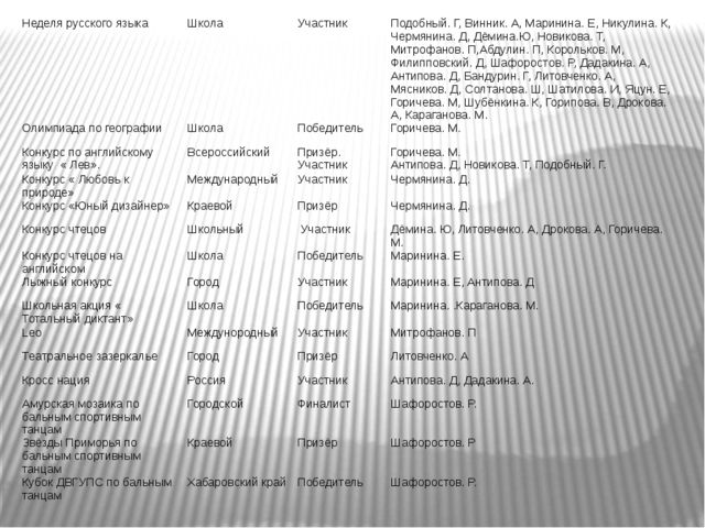 Неделя русского языка Школа Участник Подобный. Г, Винник. А, Маринина. Е, Ник...