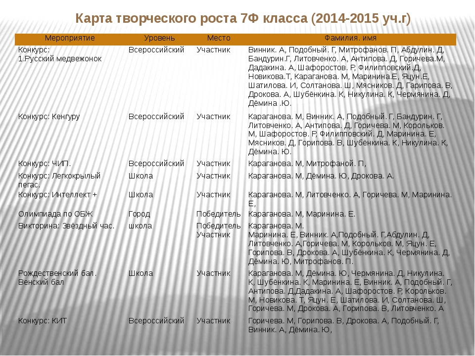 Карта творческого роста 7Ф класса (2014-2015 уч.г) Мероприятие Уровень Место...