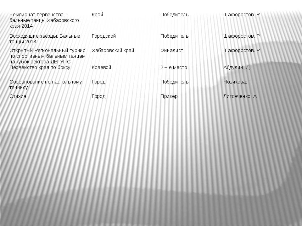 Чемпионат первенства – бальные танцы Хабаровского края 2014 Край Победитель Ш...