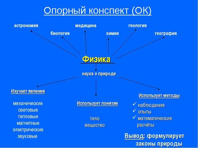 Физика астрономия медицина геология химия биология наука о природе Опорный ко...