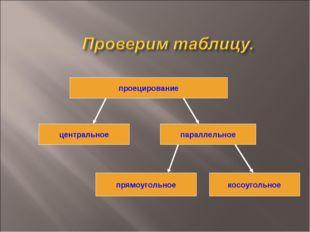 проецирование центральное параллельное прямоугольное косоугольное